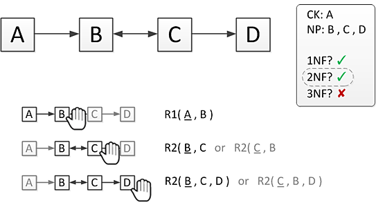 Method For Normalizing A Relation To Bcnf Based On Functional